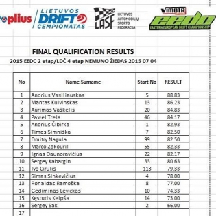 Qualification results.