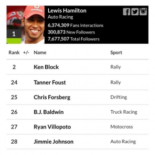 I was excited to see this list forwarded to me this morning, Hookit is a website that ranks athletes in different disciples based on their social activity. I am currently ranked 25th right now amongst the biggest names in the world of racing and the highest ranked drift specific driver!