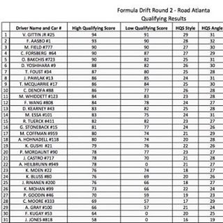 2016 Formula DRIFT Road Atlanta Pro Qualifying Results