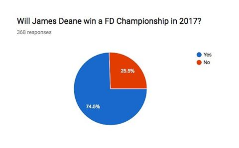 Will @jamesdeane130 win a championship in 2017?  Make sure you download the APP to cast in your votes!